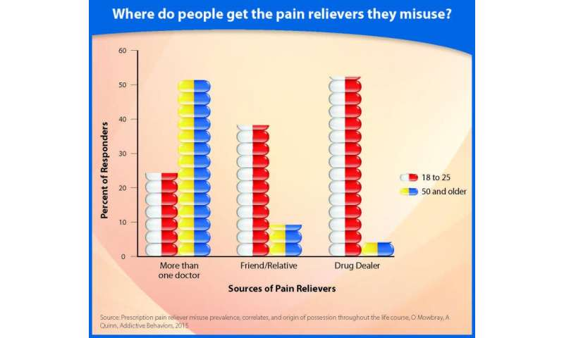 Study identifies factors affecting prescription pain reliever misuse