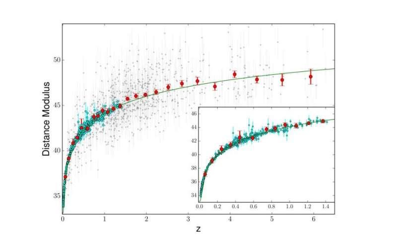 A new technique to gauge the distant universe