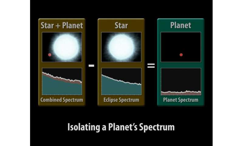 Cloudy with a chance of life: how to find alien life on distant exoplanets