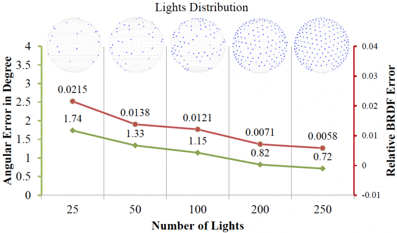 CMU researchers develop 3D scanning technology that detects light interaction