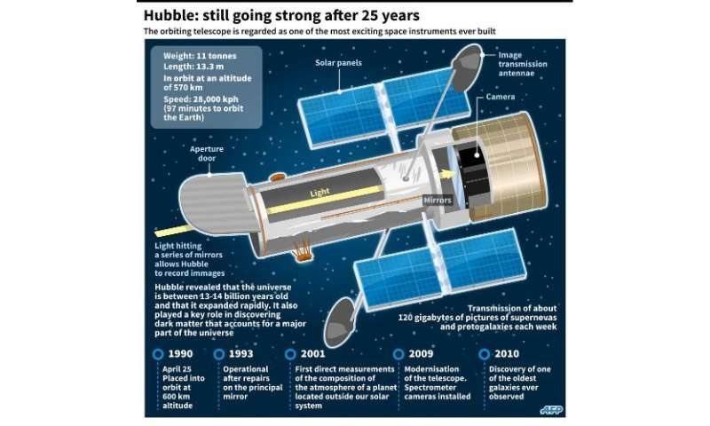 Factfile on the Hubble Space Telescope