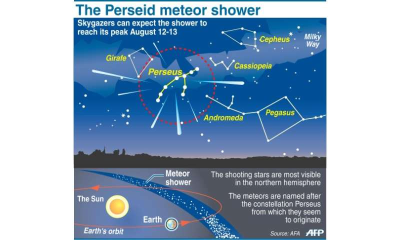 Graphic explaining the Perseids meteor shower, due to reach its peak on August 12-13
