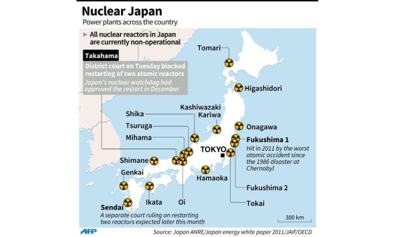 Graphic showing Japan's nuclear power stations