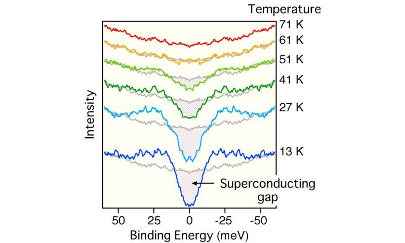 temperature superconductivity in atomically thin films
