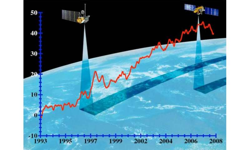 How do you measure a sea's level, anyway?