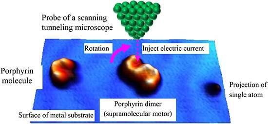 Manipulating the rotational direction of artificial molecular motors using supramolecules