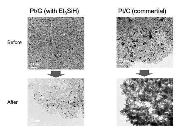 One-step preparation of thermally stable, silica-coated platinum/graphene composite