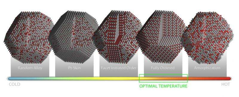 ORNL microscopy captures real-time view of evolving fuel cell catalysts
