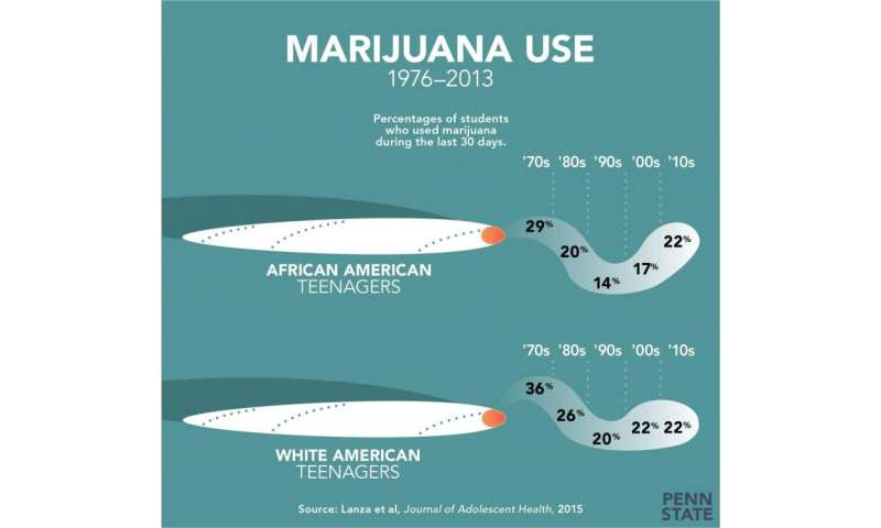 Teens' overall substance use declining, but marijuana use rising