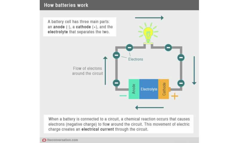 The History And Development Of Batteries