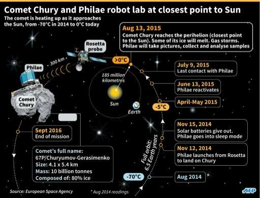 The progress of the Chury comet and Philae as they approach the closest point to the Sun