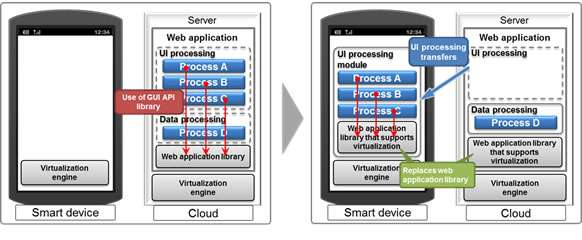 Virtualization technology brings security and operability to web applications