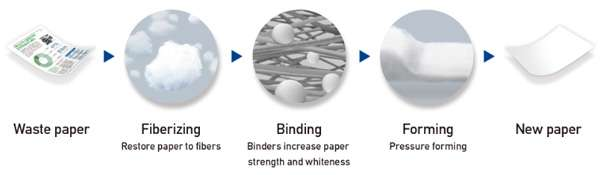 World's first office papermaking system that turns waste paper into new paper