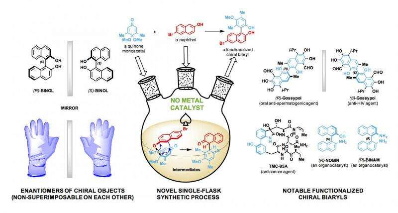 Scientists prepare elusive organocatalysts for drug and fine chemical synthesis