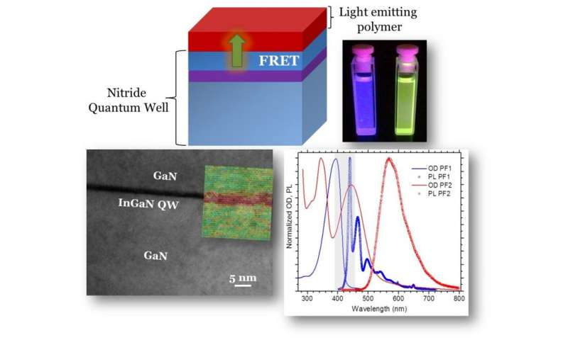 Exploring the limits for high-performance LEDs and solar cells