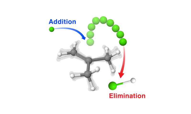 Study reveals peculiar mechanism of radical addition-elimination