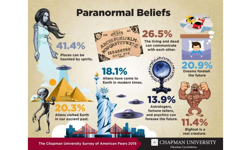Chapman University's second annual Survey of American Fears released