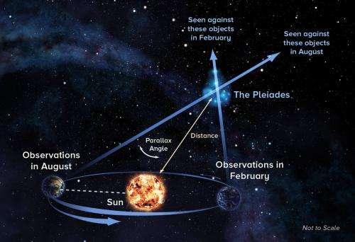 Do stars move?