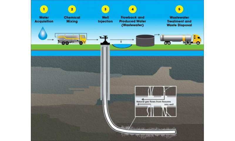 Hydraulic fracturing components in Marcellus groundwater likely from surface operations, not wells