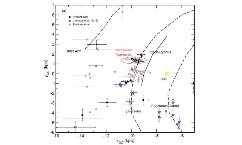 More evidence that the Milky Way has four spiral arms