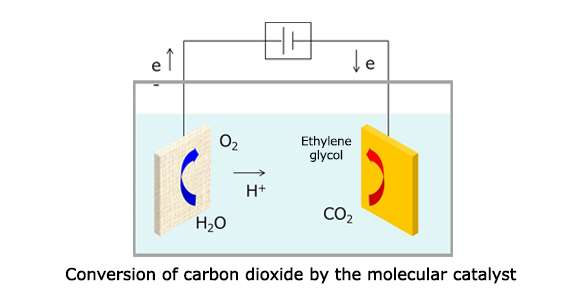 New molecular catalyst for artificial photosynthesis converts carbon dioxide directly into ethylene glycol