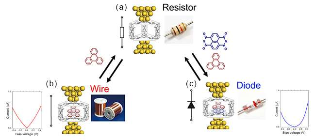 Self-assembled aromatic molecular stacks, towards modular molecular electronic components