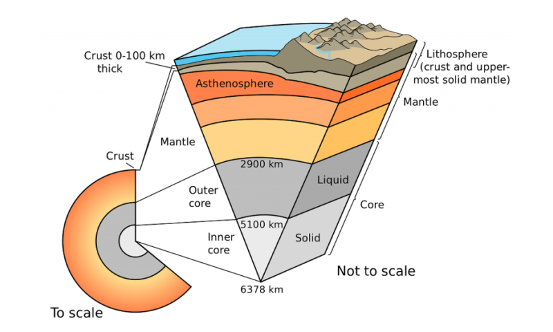 What are the Earth's layers?