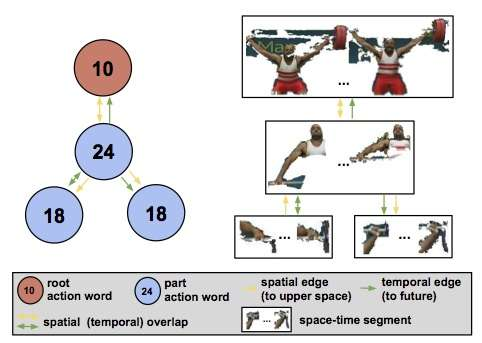 Researchers improve automated recognition of human body movements in videos