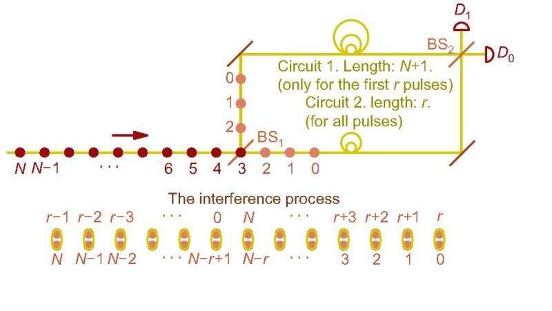 Scientists design a QKD-based quantum private query with no failure