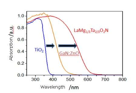 Development of a novel water-splitting photocatalyst operable across the visible light spectrum