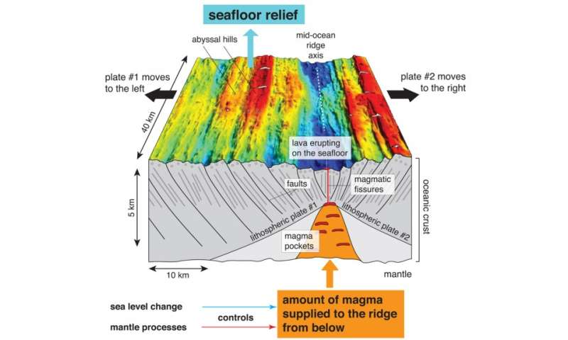 Climate Change Leaves Its Mark On The Sea Floor Maybe Not Study Says