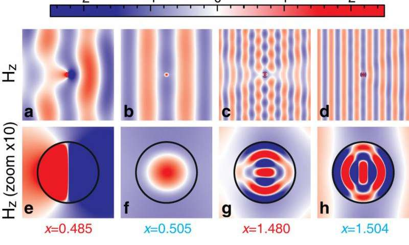 Scientists create invisible objects without metamaterial cloaking