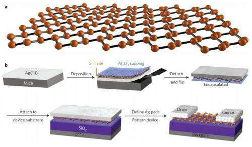 Research team succeeds in building transistors using silicene