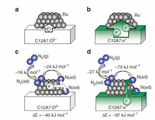 Catalyst redefines rate limitations in ammonia production