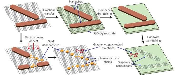 Inorganic nanowire follows the crystal structure of its graphene template
