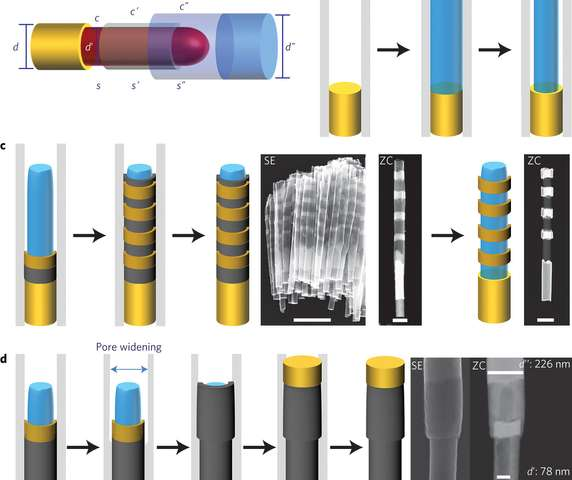 New method to engineer surfaces along multiple directions in a nanowire