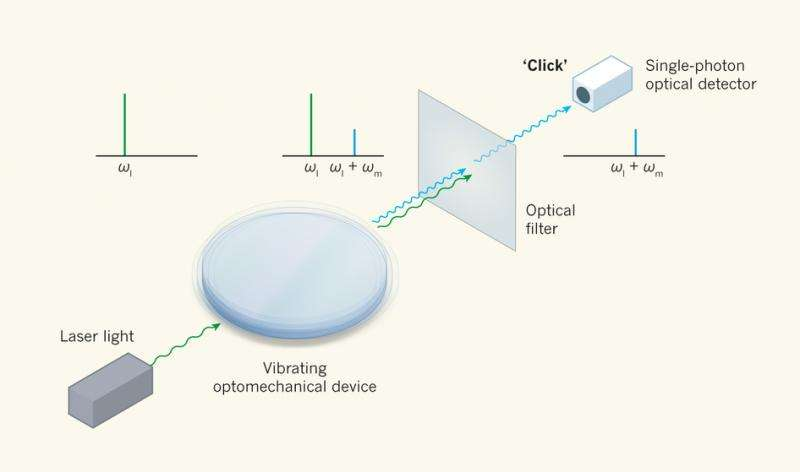 Researchers take a step towards development of optical single-phonon detector