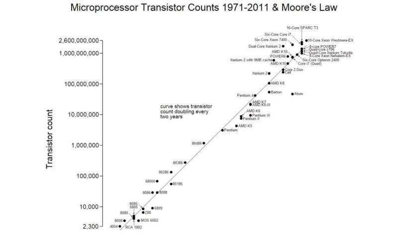 moores law history of the cpu History of processor performance 1 &)  (instructions fetched from memory into cpu)  recplaiming moore's law through energy efficient integrated circuits.