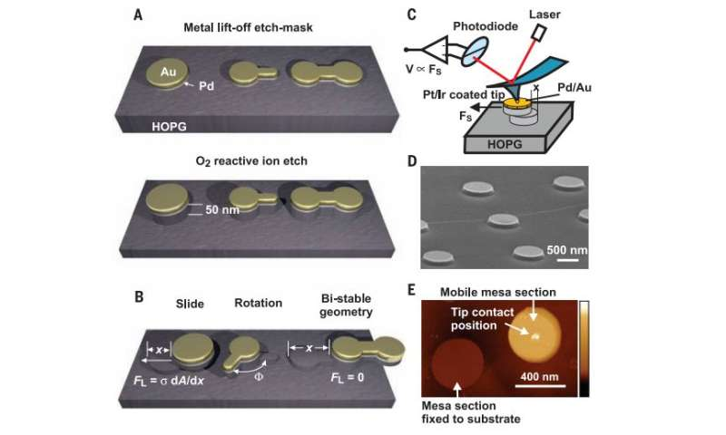 A new way to measure friction between highly ordered pyrolytic graphite materials