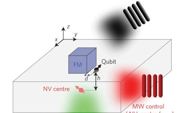 Researchers theoretically demonstrate the detection of a single nuclear spin at room temperature