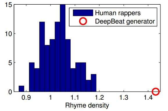 A computer algorithm that mines rap lyrics to create its own song