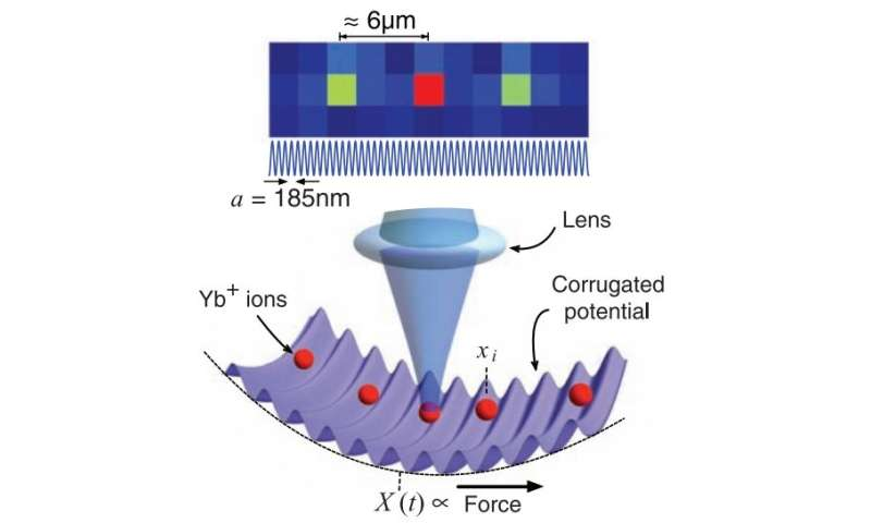 In tuning friction to the point where it disappears, technique could boost development of nanomachines