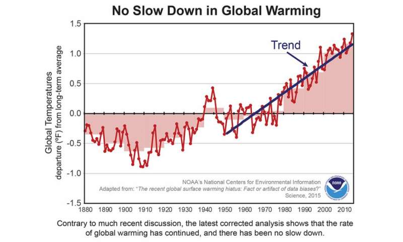 Using new data, US finds no pause in global warming
