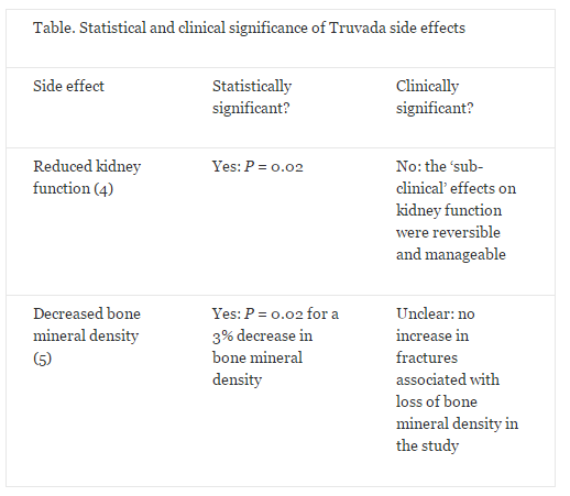 clinical and statistical significance