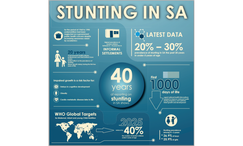 Stunting remains a challenge in South Africa