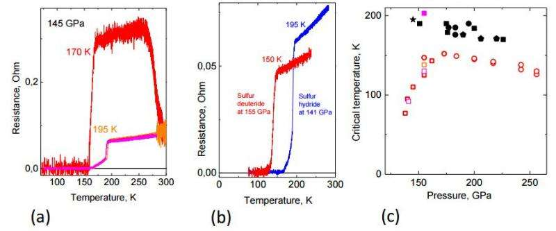 New test of hydrogen sulfide backs up superconducting claim
