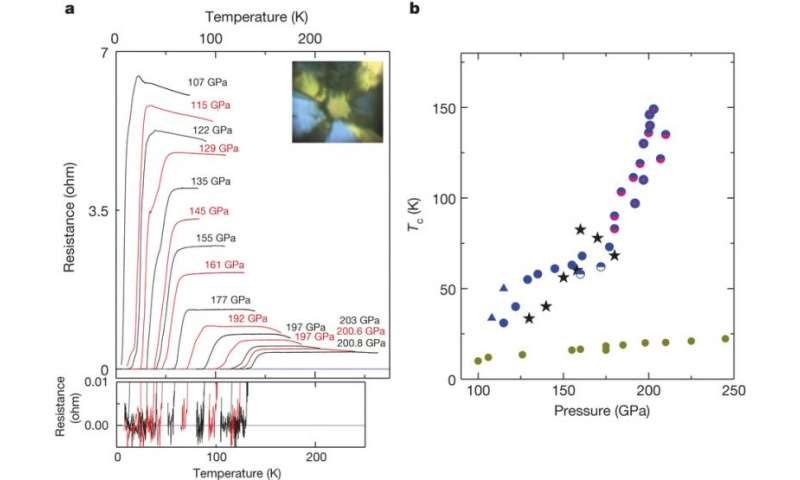 Researchers set new temperature record for a superconductor