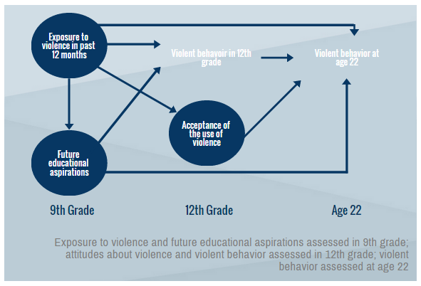 Youth with solid educational goals may steer clear of violence