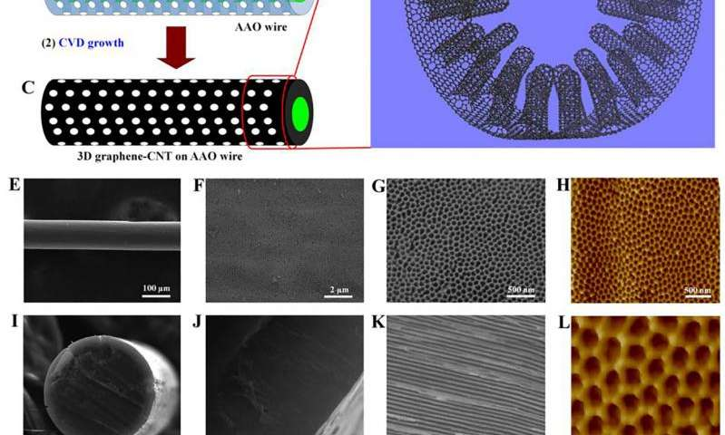 New nanomaterial maintains conductivity in three dimensions