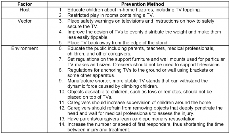 Pediatric injuries from toppled TV sets: Risk factors and strategies for prevention